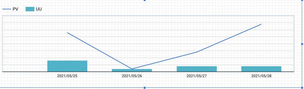 データポータル,二重グラフ